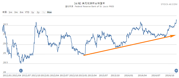 美元兌換新台幣匯率2014.11.15