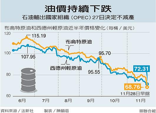 油價持續下跌2014.11.29