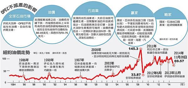 油價的歷史事件2014.11.29