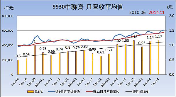 9930中聯資_平均月營收變化