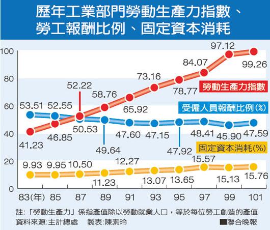 歷年工業部門勞動生產力指數、勞工報酬比例、固定資本消耗