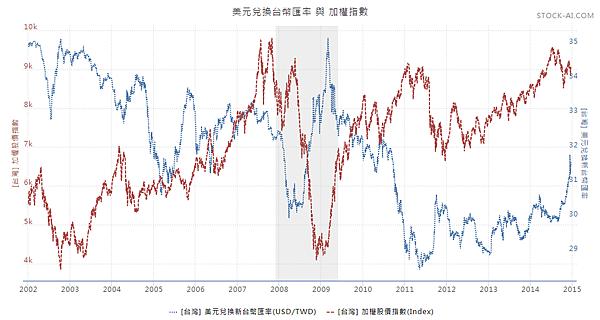 台幣匯率與加權指數2014.12.23