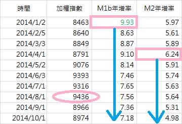 M1B在多頭行情的支撐(數字)_2014.11.25