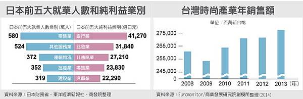 日本前五大就業人數2014.12.29