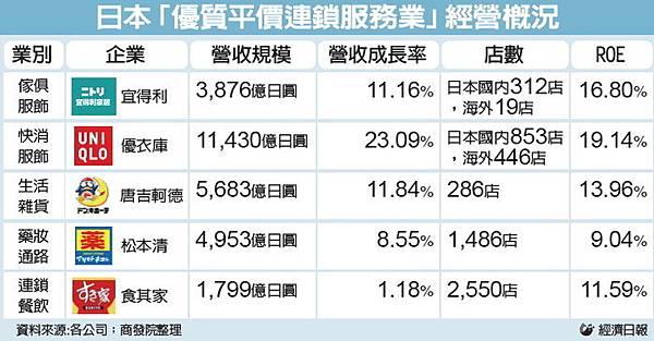 日本優質平價連鎖商店2014.12.29