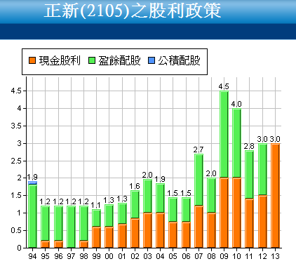 2105正新_配息配股2015.01.03