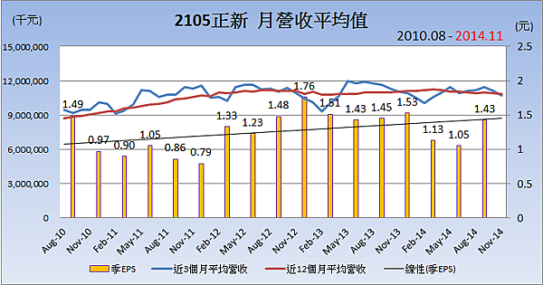2105正新_平均月營收變化