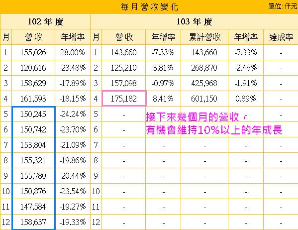 2114鑫永銓_營收基期2014.06.03