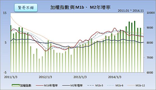 加權指數與M1b、M2年增率2014.12.25