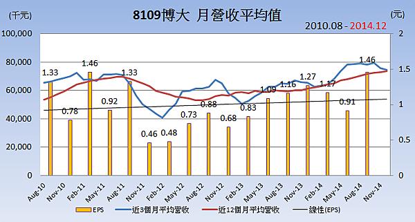 8109博大_平均月營收變化