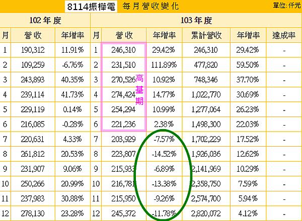 8114振樺電_2014月營收的基期分析png