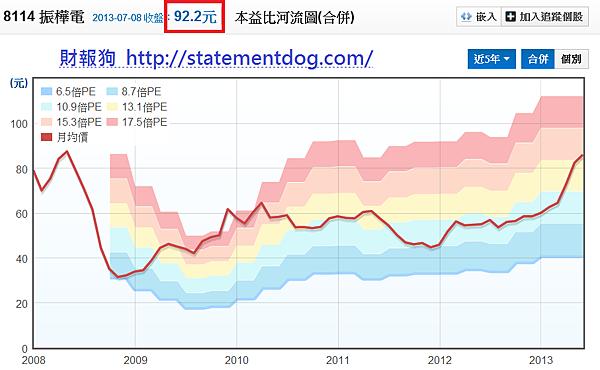 8114振樺電_本益比河流圖2013.07.09