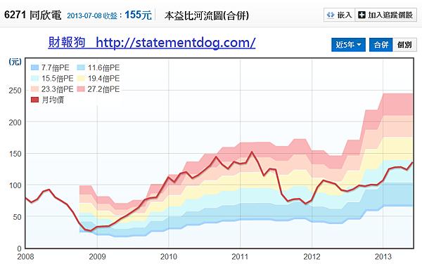 6271同欣電_本益比河流圖2013.07.09