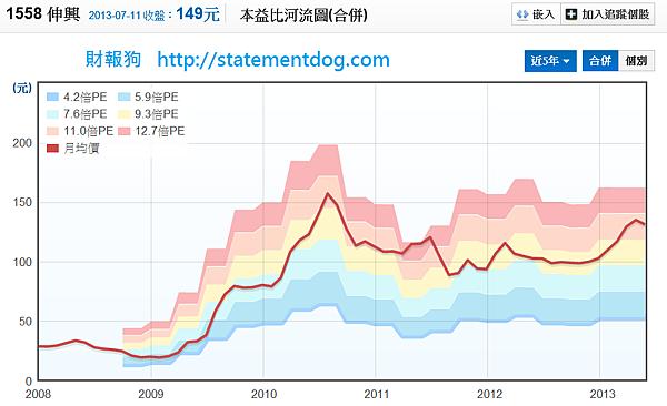 1558伸興_本益比河流圖2013.07.11