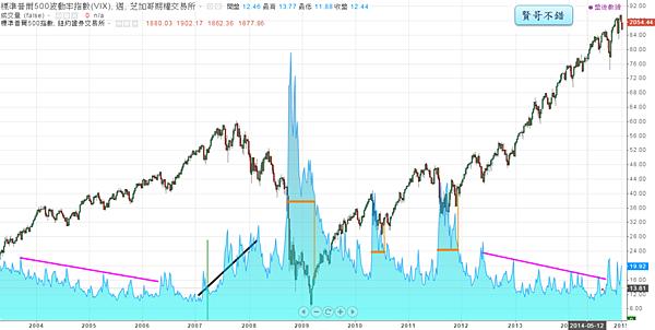 恐慌指數與S&P500_2015.01.06