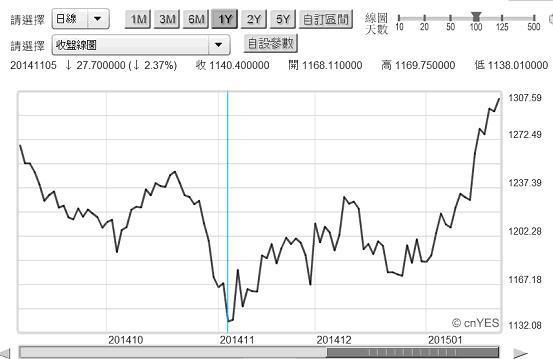 圖一:國際金價現貨價格曲線圖