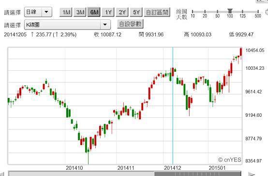 圖三:德國法蘭克福股價指數日K線圖2015.01.26
