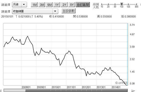 圖四:德國十年期公債殖利率月曲線圖