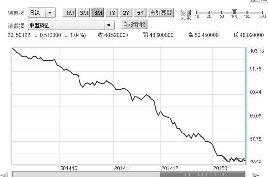 圖五:北海布侖特原油日曲線圖