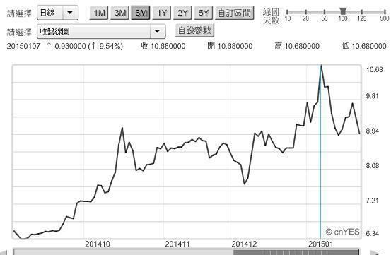 圖七:希臘十年期公債殖利率日曲線圖