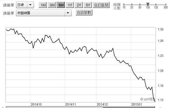 圖八:歐元兌換美元匯率曲線圖