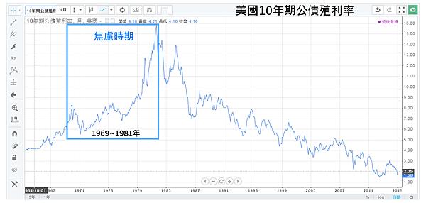 02_美國10年期公債殖利率(1969~1982年) 焦慮時期