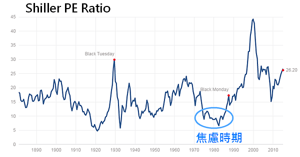 03_Shiller PE Ratio(1969~1982年):焦慮時期
