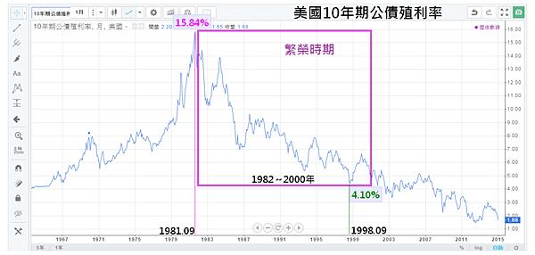 05_美國10年期公債殖利率(1982~2000年)繁榮時期