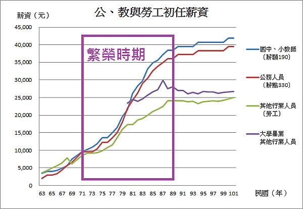 06_台灣公教勞工出任薪資(1982~2000年)繁榮時期