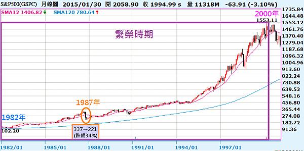 04_標普500指數(1982~2000年)繁榮時期