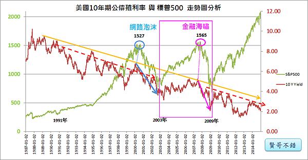 09_美國10年期公債殖利率與標普500(2000~2010年)覺醒時期2008金融海嘯