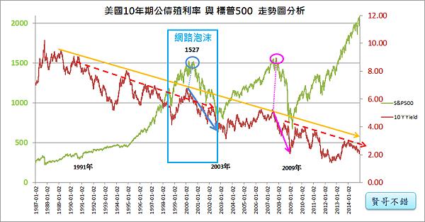 07_美國10年期公債殖利率與標普500(1982~2000年)繁榮時期的終點網路泡沫