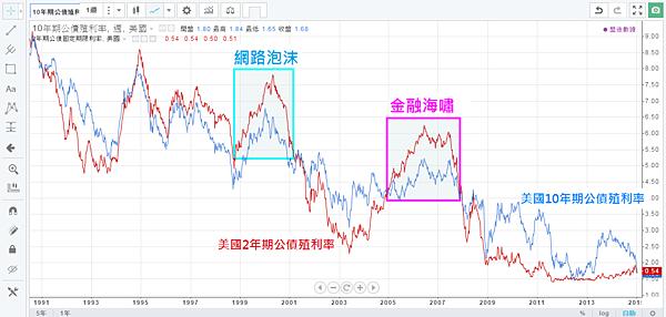 10_負斜率殖利率曲線(10年與2年公債殖利率)