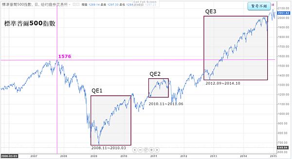11_QE期間的標準普爾500指數_2015.01.25