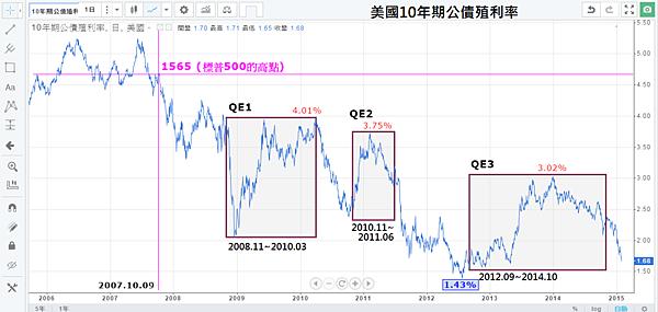 12_QE期間的美國10年期公債殖利率_2015.01.14