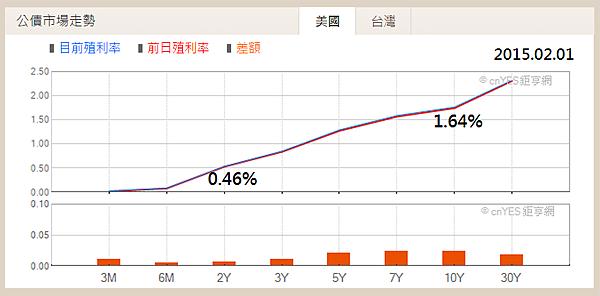 14_美國長短期公債殖利率(正斜率)2015.02.01