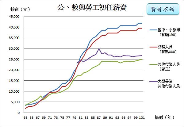 初任薪資比一比_2014.11.24