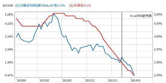圖三:英國CPI年增與失業率曲線圖,鉅亨網指標2015.02.24