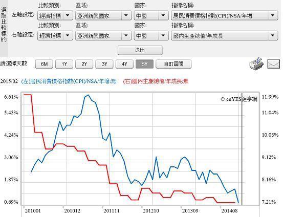 圖四:中國CPI與GDP年增率曲線圖,鉅亨網指標2015.02.24