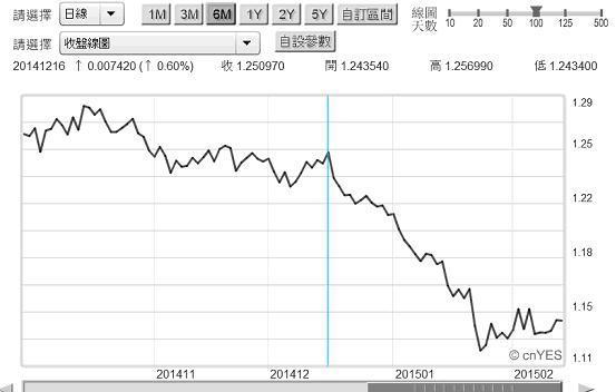 圖五:歐元兌換美元日曲線圖,鉅亨網首頁2015.02.24