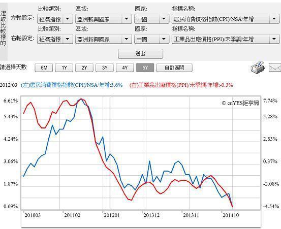 圖六:中國CPI與PPI年增率曲線圖,鉅亨網指標2015.02.24