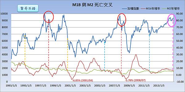 M1B與M2的死亡交叉_2015.02.25
