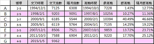 M1B與M2的死亡交叉data_2015.02.25