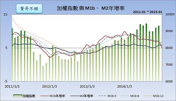 加權指數與M1b、M2年增率2015.02.25