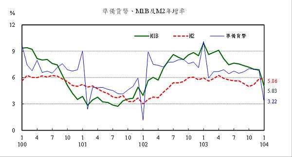 準備貨幣、M年增率1b與M2(中央銀行)2015.02.25