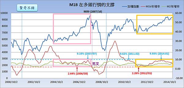 M1B在多頭行情的支撐_2015.02.27