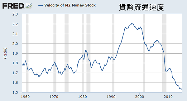 Velocity of M2 Money Stock