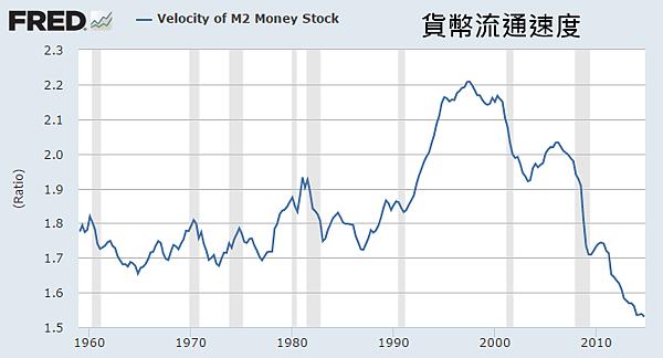 Velocity of M2 Money Stock