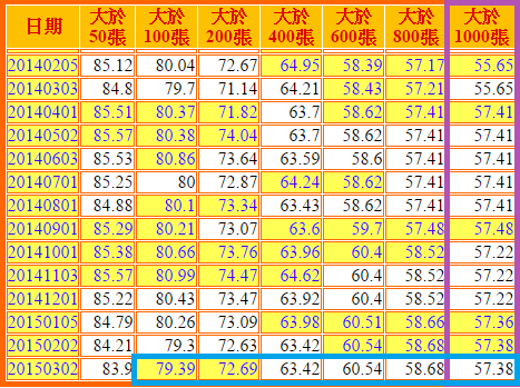 2114鑫永銓_籌碼流向2015.03.05