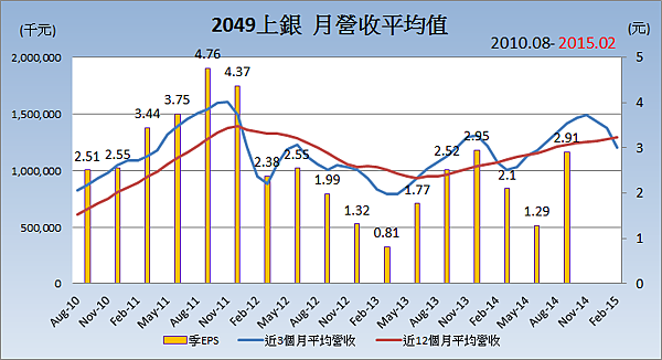 2049上銀_平均月營收變化